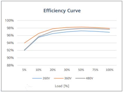 curva de eficiencia inversor huawei híbrido